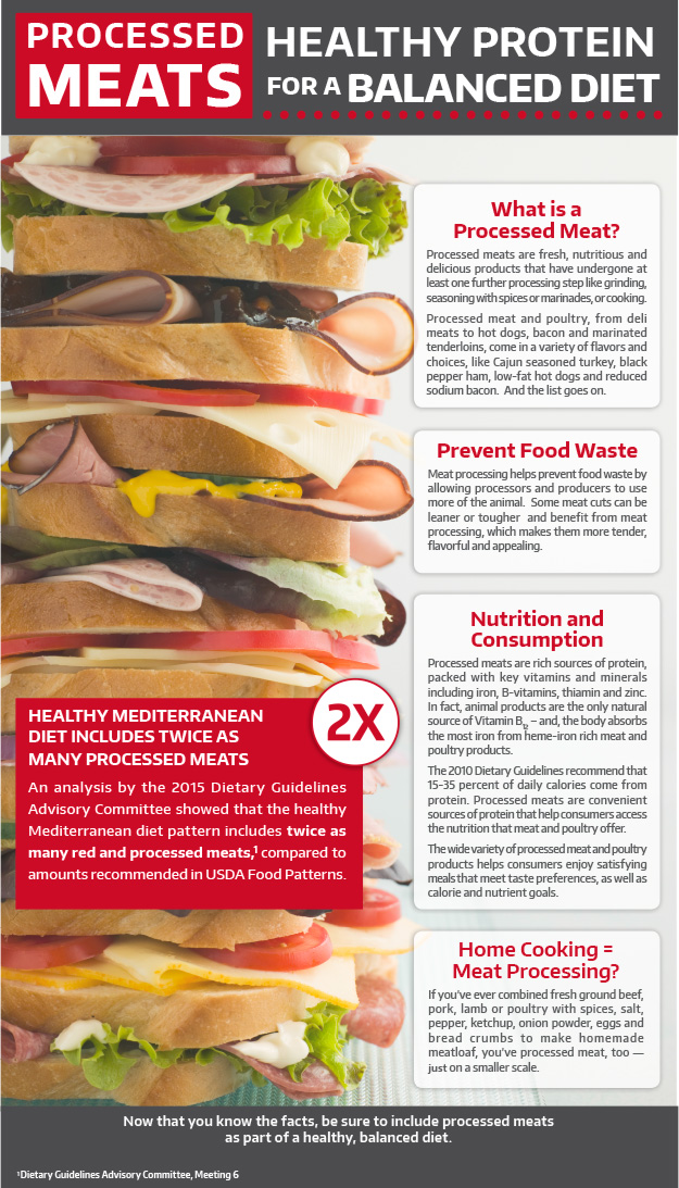 Processed Meats: Healthy Protein for a Balanced Diet